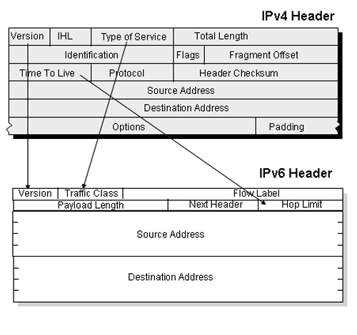 Ipv Vs Ipv on Ipv6 Extension Headers