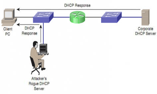 ���� DHCP Spoofing ������ ������