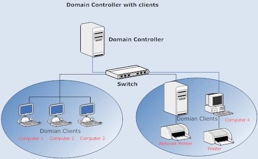 Domain a computer
