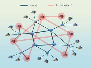 Virtual network-1