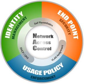 network-access-control-2011