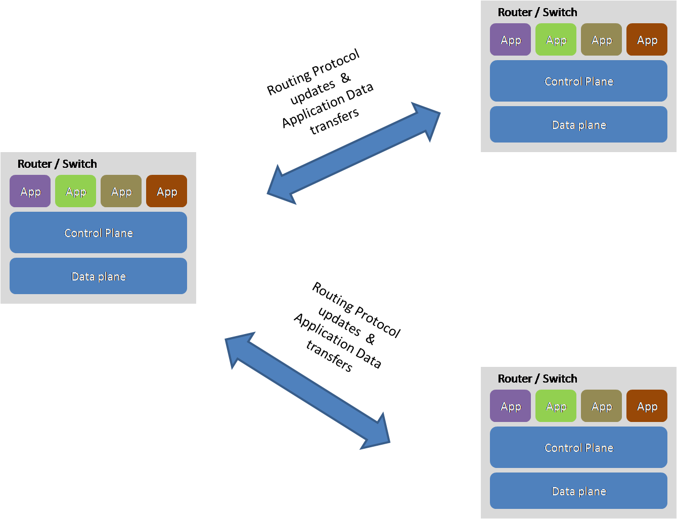 figure-3-legacy-network-architecture
