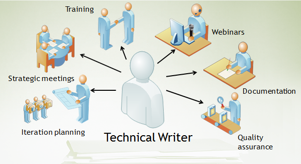 many_role_technical_writer